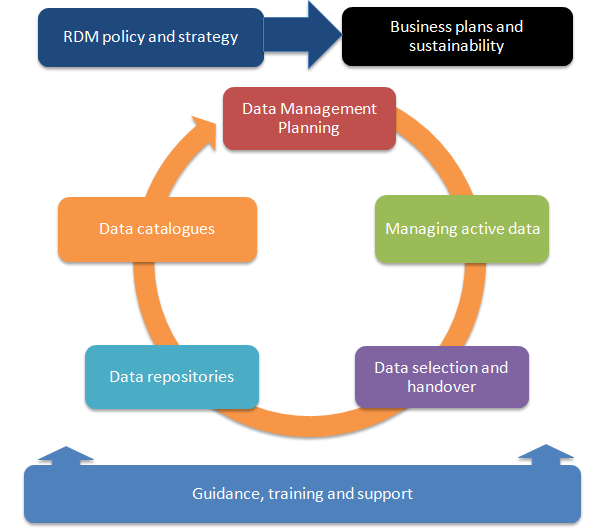図1 DCC「Components of an RDM service」